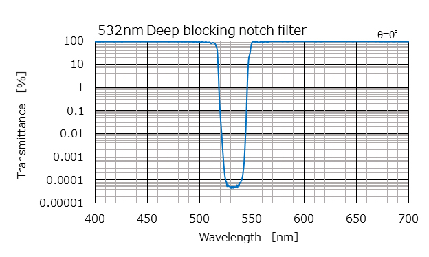 532nm Deep blocking notch filter