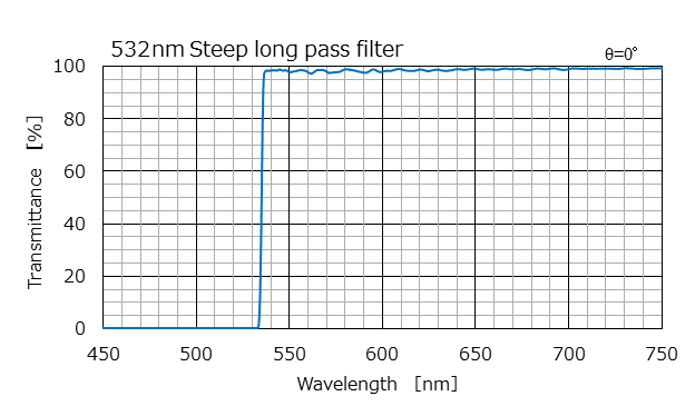 532nm Steep long pass filter
