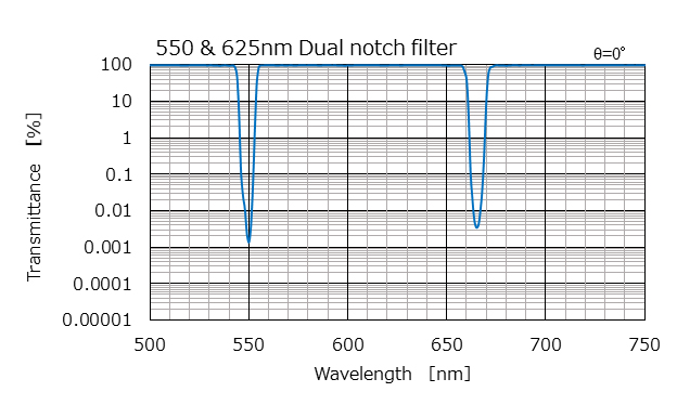 550 & 625nm Dual notch filter